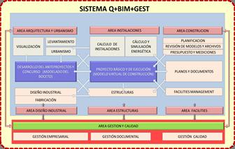 SISTEMA Q+BIM+GEST