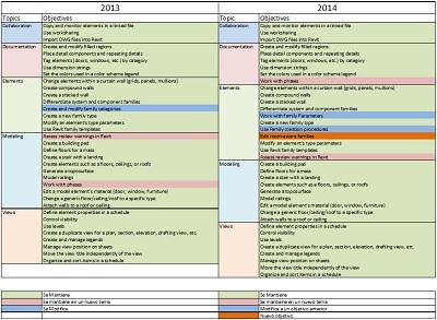Compartiva Certificación Revit 2013/2014